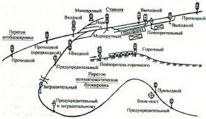 Автоматика и телемеханика на железнодорожном транспорте Привет  Рисунок 2 Светофоры различного назначения