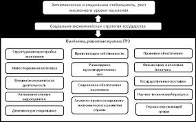 Курсовая работа Государственное регулирование экономики  2 1 Социальная политика государства Социальная политика является одним из важнейших направлений государственного регулирования