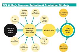 seattle education access programs college success program