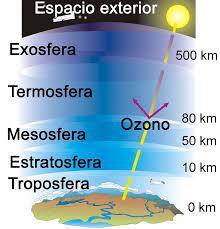 capas-atmósfera – Blog La Olivita