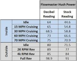 Flowmaster Loudness Chart Mustang Axle Back Exhaust Comparison 11 14 5 0l Lmr