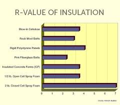 Attic Insulation R Value Finalyearproject Info