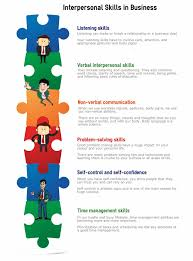 Examples Of Problem Solving Skills In Customer Service Examples Of Interpersonal Skills Business Skills Software