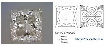 Vs2 Diamond Chart Vs2 Clarity Our Expert Guide The Diamond Pro