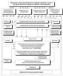 Управление инновационно инвестиционной деятельностью промышленной  Рис 1 Схема структурно функционального построения системы управления инновационно инвестиционной деятельностью промышленной организации