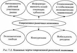 ТЕОРЕТИЧЕСКИЕ ОСНОВЫ РЫНОЧНОЙ ЭКОНОМИКИ РЫНОЧНАЯ ЭКОНОМИКА  Основные черты современной рыночной экономики