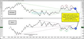 Precious Metals Bulls Would Love To See Usd Euro Currency