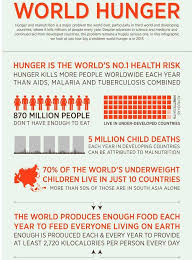 World Hunger Chart World Hungers Days Are Numbered Scientists Have Created