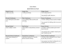 Walking Chart Verb Tenses Quick Reference Chart Simple Present Simple Past