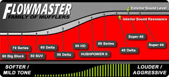 Flowmaster Loudness Chart The Truth About Loud Motorcycles The Police Wont Or Cant