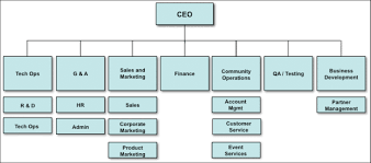 Real Organization Chart Gemba Time By