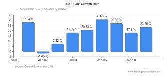 Technology Spending Economic Growth Have You Heard Of Uae