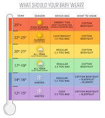 Grobag Temperature Chart Uk Baby Sleeping Bag Guide Jojo Maman Bebe Blog Latest News