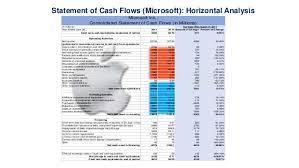 Microsoft Cash Flow Apple Vs Microsoft