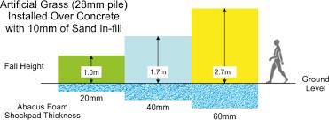 Foam Fill Chart Artificial Grass Critical Fall Height Chart With Abacus Foam