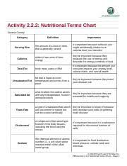 2 2 2 Nutritional Terms Chart Answer Key 2 2 2 _chart_nutritional_terms Activity 2 2 2 Nutritional