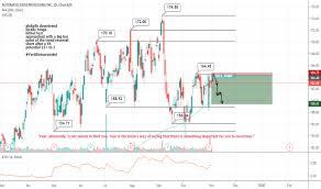 Adp Stock Price And Chart Nasdaq Adp Tradingview
