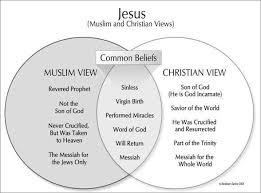 Islam Christianity Judaism Venn Diagram Muslim Jesus Christian Jesus Curious Christian