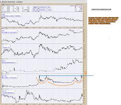 Lithium Etf Chart Tesla Gigafactory Battery Investment Theme Lithium And