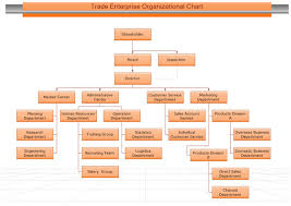 Sales And Marketing Department Chart Image Result For Sales Department Structure Organizational