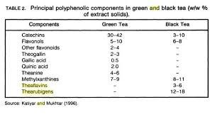 Tea Part Two Benefits Of Tea Green Vs Black Jamaican Cocoa