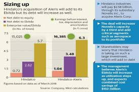 A Confident Hindalco Pays Top Dollar For Aleris Acquisition