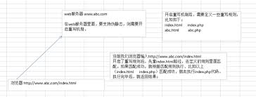 static page develop paper