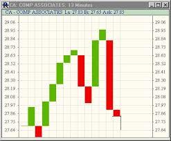 Three Line Break Charts Linn Software