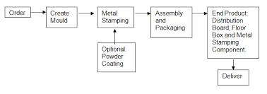 Jayacoat Industries Products Range
