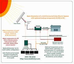 solar light wiring diagram wiring library off grid solar power system wiring diagram rate wiring diagram solar panels inverter fresh power at