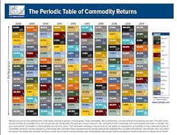 The Periodic Table Of Commodity Returns 2017