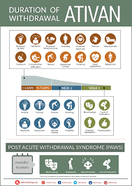 The Ativan Withdrawal Timeline Chart