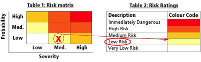 Risk Assessment Osh Answers