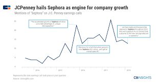 How Sephora Built A Beauty Empire To Survive The Retail