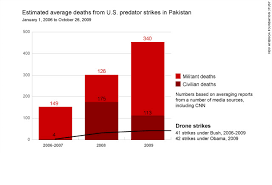 Pakistan Drone War Takes A Toll On Militants And