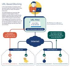 internet society perspectives on internet content blocking an  url blocking 0 jpg