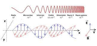Ondas electromagnéticas: teoría de Maxwell, tipos, características