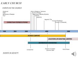 Church History Chart