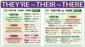 Contraction Chart Grammar There Their Theyre Difference English Grammar