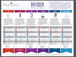 Essential Oils Uses Chart Our Best Essential Oil Diffuser Tips Recipes With