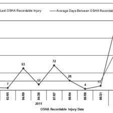 Days Between Osha Recordable Injuries Due To Aggressive