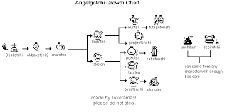 Angelgotchi Growth Chart I May Be Wrong But The Lucky