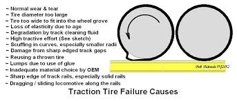 Traction Tire A First For Me O Gauge Railroading On Line