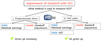 How To Test Goodwill For Impairment Ifrsbox Making Ifrs Easy