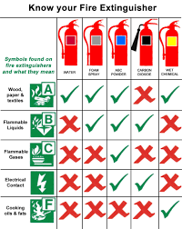What Fire Extinguisher To Use Which Fire Extinguisher