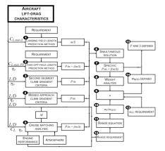 Preliminary Sizing Matching Chart Aerospace Engineering