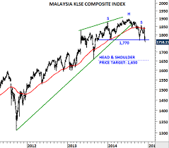 Klse Composite Index Chart Malaysia Klse Composite Index Tech Charts