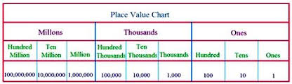 Place Value Chart Example Copy Of Place Value Lessons Tes Teach