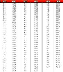 Drill Bit Index Chart Drill Number Sizes Armoniaestetica Co