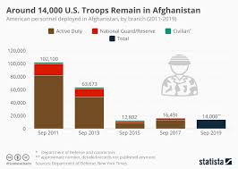 Chart Around 14 000 U S Troops Remain In Afghanistan